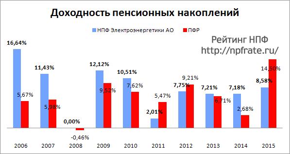 Доходность НПФ Электроэнергетики за 2014-2015 и предыдущие годы