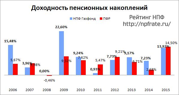Доходность НПФ Газфонд за 2014-2015 и предыдущие годы