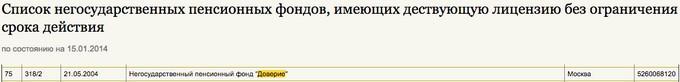 Информация о лицензии НПФ Доверие на сайте ЦБ РФ