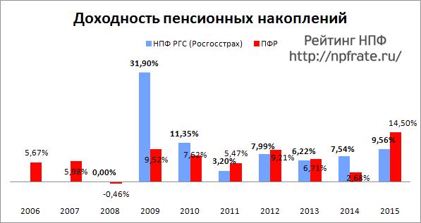 Доходность НПФ РГС (Росгосстрах) за 2014-2015 и предыдущие годы