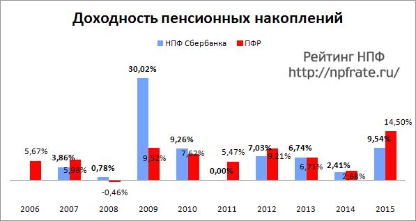 Доходность НПФ Сбербанка за 2014-2015 и предыдущие годы