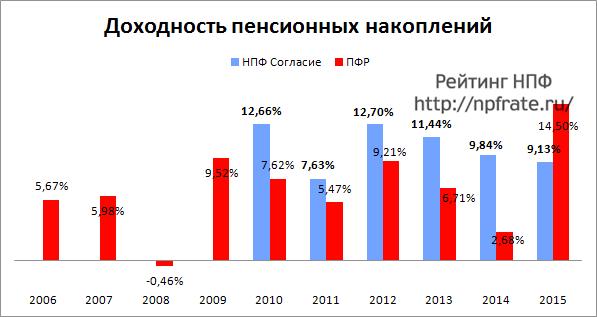 Доходность НПФ Согласие за 2014-2015 и предыдущие годы