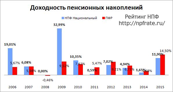 Доходность НПФ Национальный за 2014-2015 и предыдущие годы