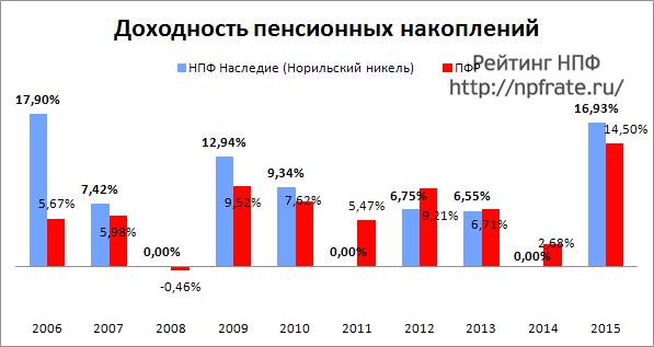 Доходность НПФ Наследие (Норильский Никель) за 2014-2015 и предыдущие годы