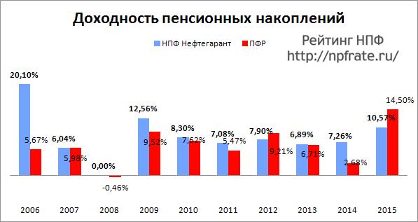 Доходность НПФ Нефтегарант за 2014-2015 и предыдущие годы