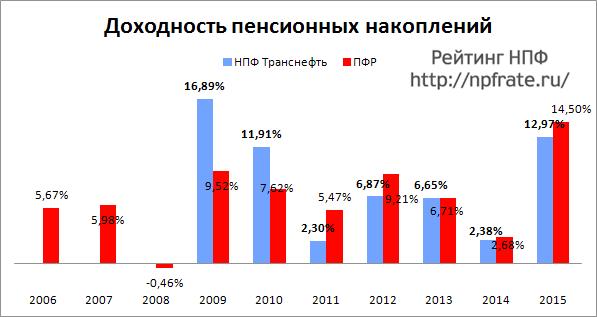Доходность НПФ Транснефть за 2014-2015 и предыдущие годы