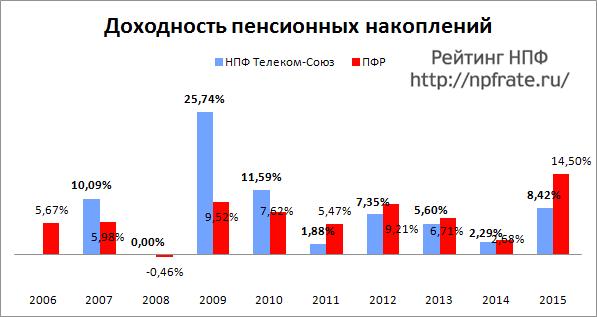 Доходность НПФ Телеком-Союз за 2014-2015 и предыдущие годы