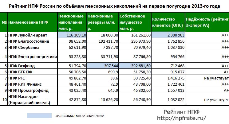 топ 10 нпф россии 2013