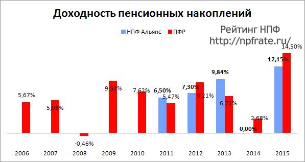 Доходность НПФ Альянс за 2014-2015 и предыдущие годы