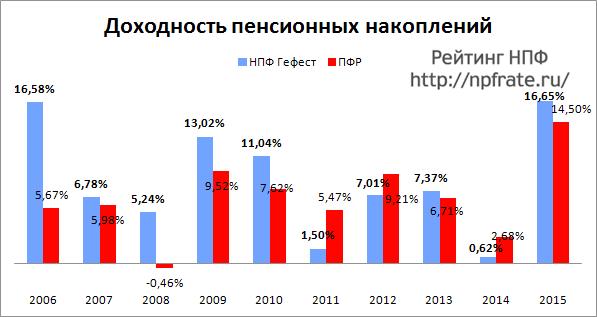 Доходность НПФ Гефест за 2014-2015 и предыдущие годы