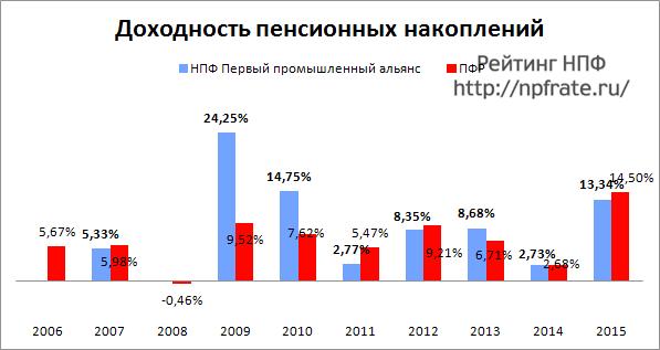 Доходность НПФ Первый промышленный альянс за 2014-2015 и предыдущие годы