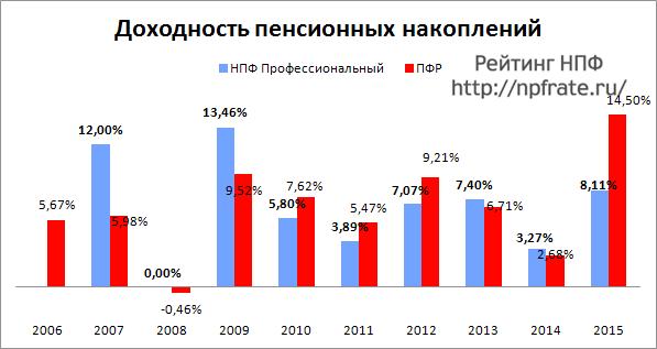 Доходность НПФ Профессиональный за 2014-2015 и предыдущие годы
