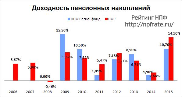 Доходность НПФ Регионфонд за 2014-2015 и предыдущие годы