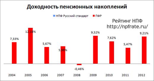 нпф русский стандарт доходность