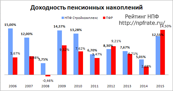 Доходность НПФ Стройкомплекс за 2014-2015 и предыдущие годы