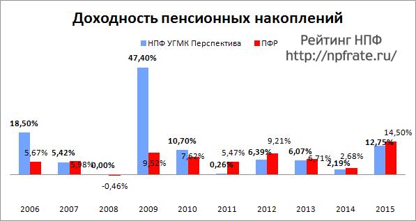 Доходность НПФ УГМК Перспектива за 2014-2015 и предыдущие годы