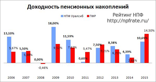Доходность НПФ Уралсиб за 2014-2015 и предыдущие годы