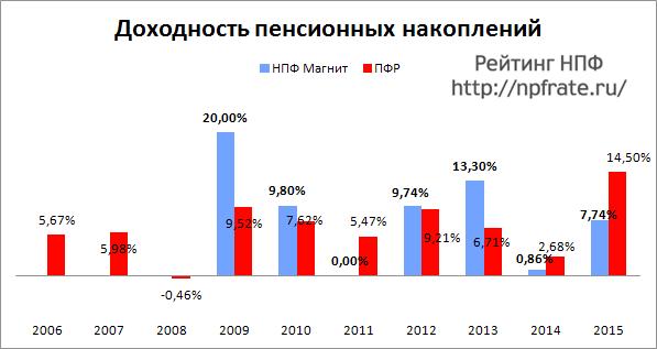 Доходность НПФ Магнит за 2014-2015 и предыдущие годы