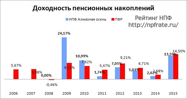 Доходность НПФ Алмазная осень за 2014-2015 и предыдущие годы