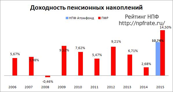 Доходность НПФ Атомфонд за 2014-2015 и предыдущие годы