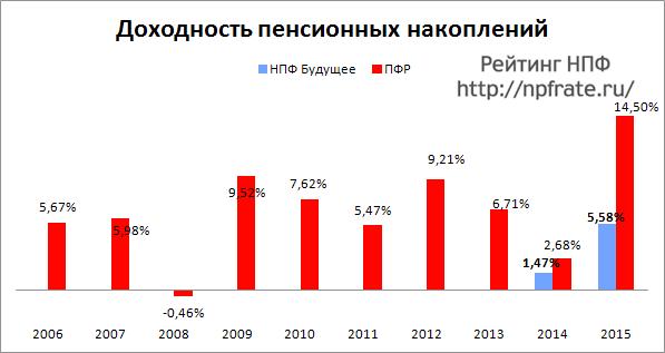 Доходность НПФ Будущее за 2014-2015 и предыдущие годы