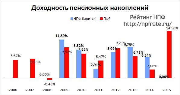Доходность НПФ Капитан за 2014-2015 и предыдущие годы