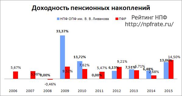 Доходность НПФ Оборонно-промышленный фонд им. В.В. Ливанова за 2014-2015 и предыдущие годы