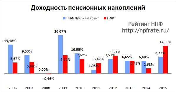 Доходность НПФ Лукойл-Гарант за 2014-2015