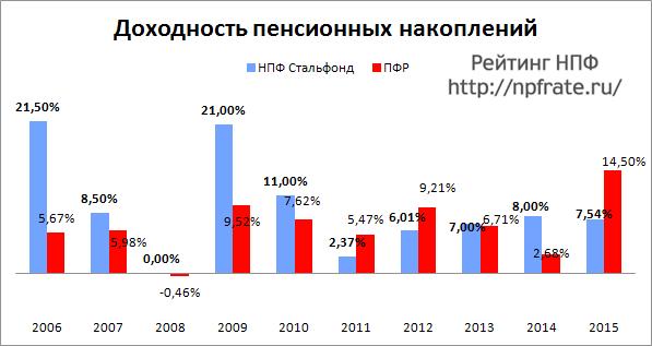 Доходность НПФ Стальфонд за 2014-2015 и предыдущие годы