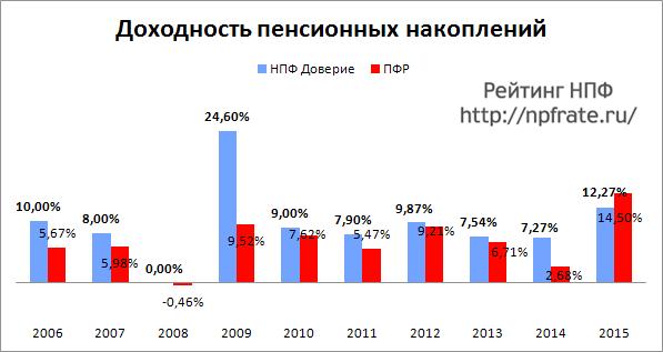 Доходность НПФ Доверие за 2014-2015 и предыдущие годы