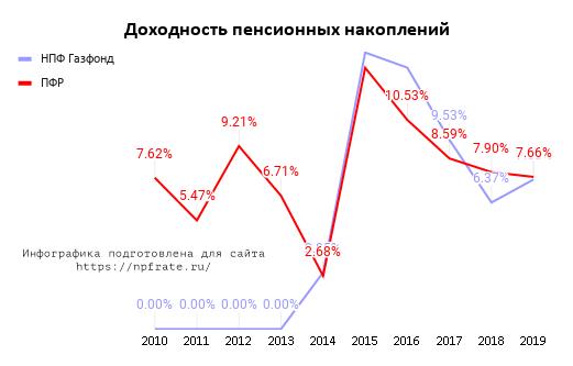 Доходность НПФ ГАЗФОНД пенсионные накопления в 2020 году