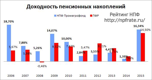 Доходность НПФ Промагрофонд за 2014-2015 и предыдущие годы