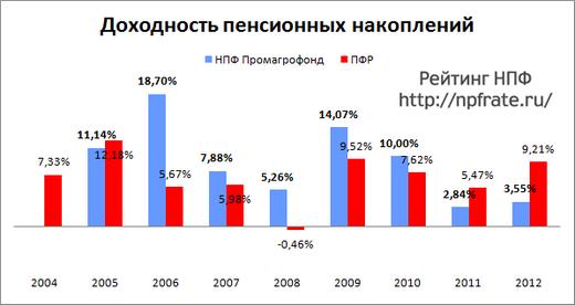 нпф промагрофонд рейтинг 2013