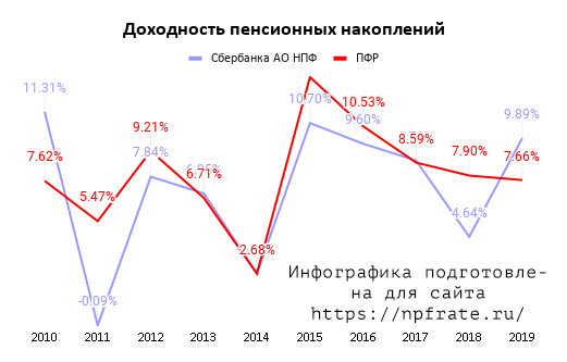 Доходность НПФ Сбербанка в 2020 году