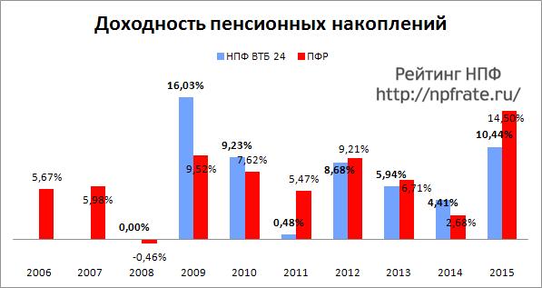 Доходность НПФ ВТБ 24 за 2014-2015 и предыдущие годы