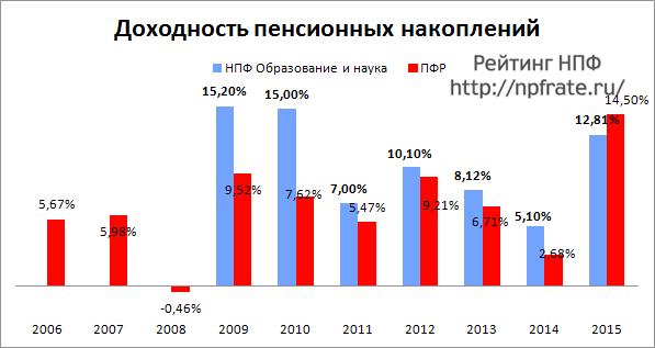 Доходность НПФ Образование и наука за 2014-2015 и предыдущие годы