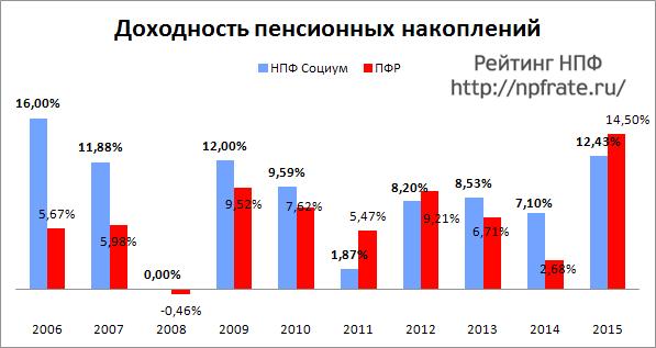 Доходность НПФ Социум за 2014-2015 и предыдущие годы