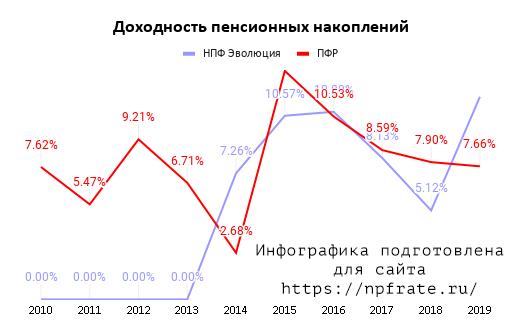 Доходность НПФ Эволюция в 2021 году