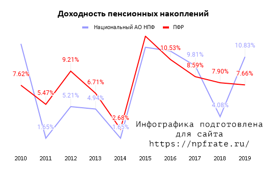 Доходность Национальный негосударственный пенсионный фонд в 2021 году