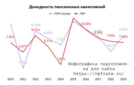 Доходность НПФ Социум в 2020 году