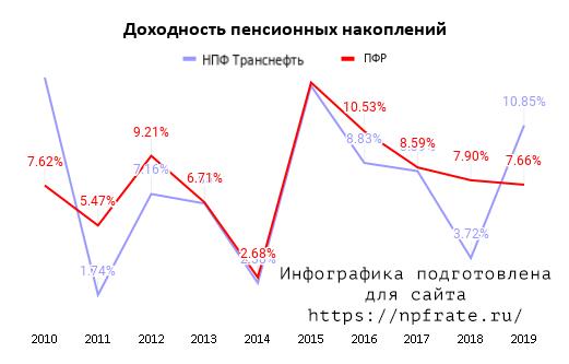 Доходность НПФ Транснефть в 2021 году