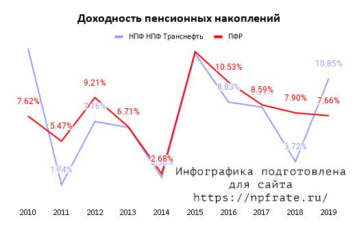 Доходность НПФ Транснефть в 2020 году