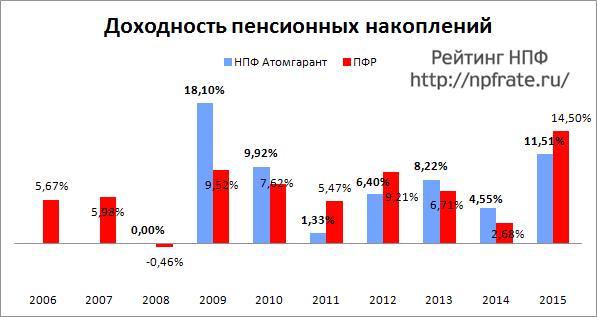 Доходность НПФ Атомгарант за 2014-2015 и предыдущие годы