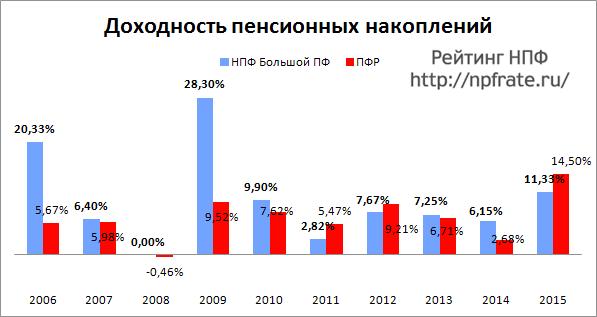 Доходность НПФ Большой пенсионный фонд за 2014-2015 и предыдущие годы