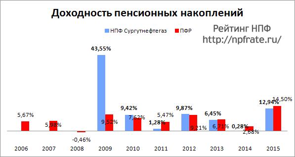 Доходность НПФ Сургутнефтегаз за 2014-2015 и предыдущие годы