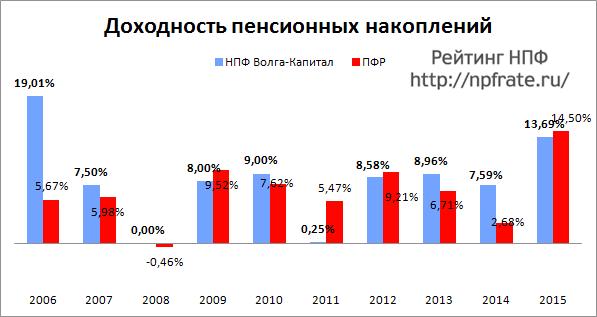 Доходность НПФ Волга-Капитал за 2014-2015 и предыдущие годы