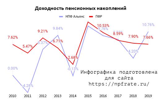 Доходность НПФ Альянс в 2021 году