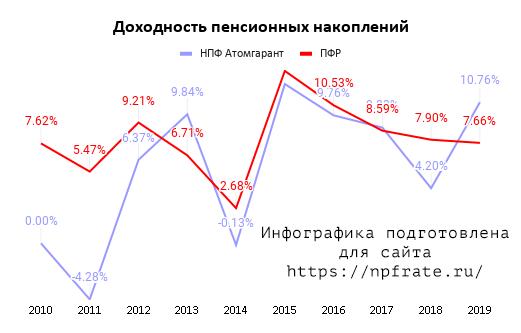 Доходность НПФ Атомгарант в 2020 году