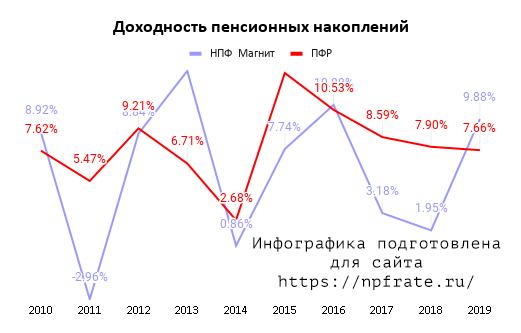 Доходность НПФ Магнит в 2021 году