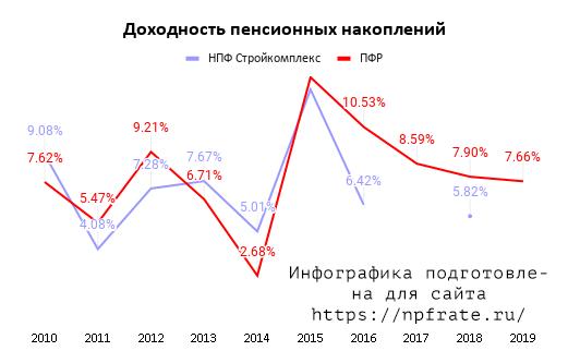 Доходность НПФ Стройкомплекс в 2020 году